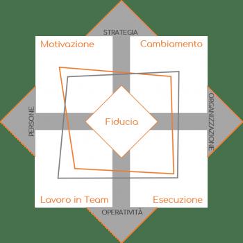 Modello-misurazione-Paserio&Partners