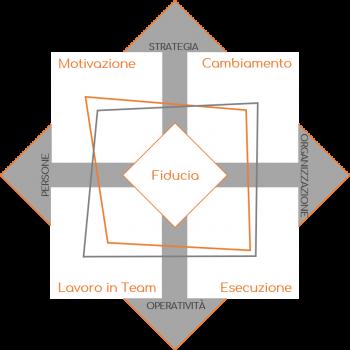 Modello misurazione di Paserio & Partners